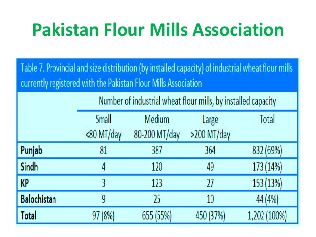 wheat industry of pakistan Wheat atlas is an online portal to diverse information on wheat production, markets and research, with particular focus on the developing countries.
