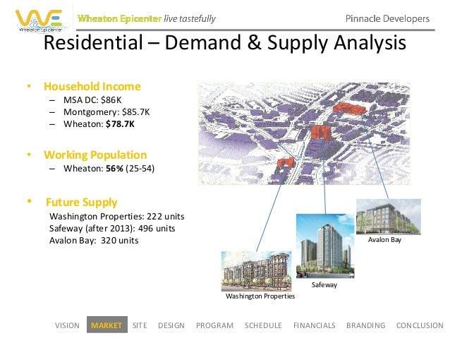 Wheaton development project final prsentation