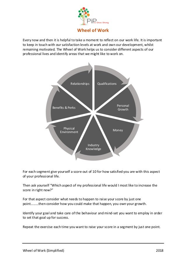 Wheel of Work (Simplified) 2018 Wheel of Work Every now and then it is helpful to take a moment to reflect on our work lif...