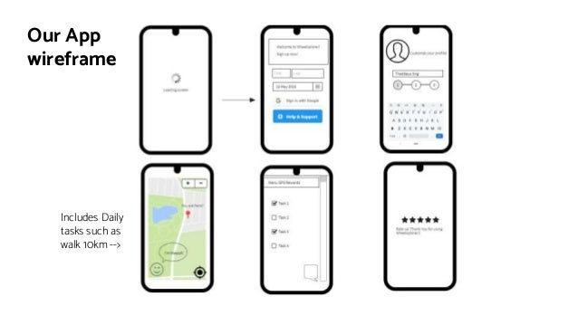 Includes Daily tasks such as walk 10km --> Our App wireframe