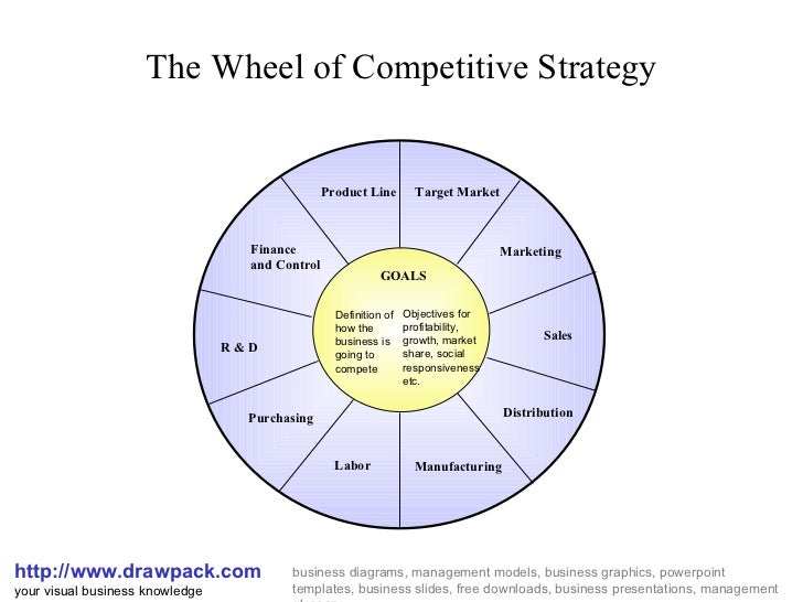 Whell Of Competitive Strategies Diagram