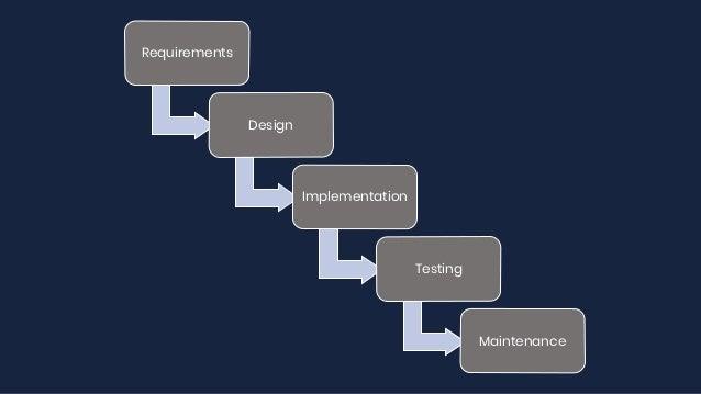Requirements Design Implementation Testing Maintenance