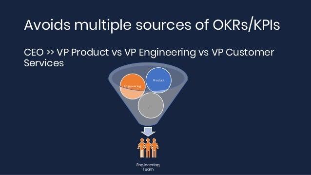 Avoids multiple sources of OKRs/KPIs Engineering Team ... Engineering Product CEO >> VP Product vs VP Engineering vs VP Cu...