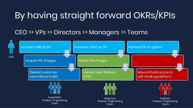 By having straight forward OKRs/KPIs CEO >> VPs >> Directors >> Managers >> Teams Increase ARR by X% Acquire P% of logos D...