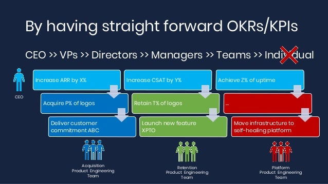 By having straight forward OKRs/KPIs CEO >> VPs >> Directors >> Managers >> Teams >> Individual Increase ARR by X% Acquire...