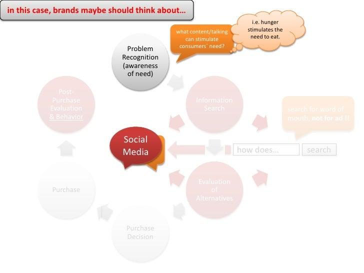Marketing Management: Assignment Questions Essay