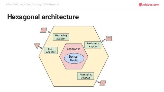 When CQRS meets Event Sourcing / DDD-Hexagonal Hexagonal architecture