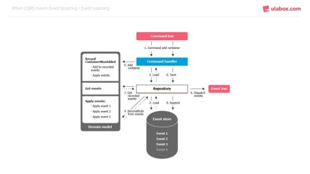 When CQRS meets Event Sourcing / Event sourcing