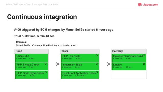 When CQRS meets Event Sourcing / Good practices Continuous integration
