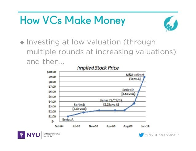 @NYUEntrepreneur How VCs Make Money u Investing at low valuation (through multiple rounds at increasing valuations) and ...