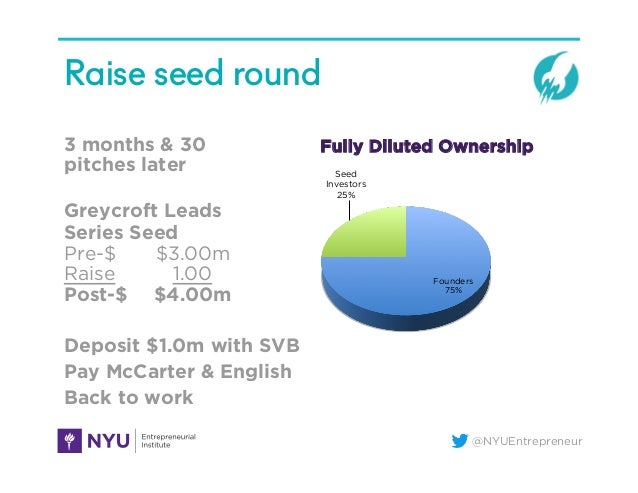 @NYUEntrepreneur Raise seed round 3 months & 30 pitches later Greycroft Leads Series Seed Pre-$ $3.00m Raise 1.00 Post-$ $...