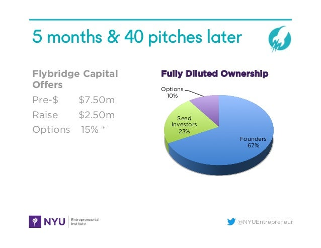 @NYUEntrepreneur 5 months & 40 pitches later Flybridge Capital Offers Pre-$ $7.50m Raise $2.50m Options 15% *  Founders 67...