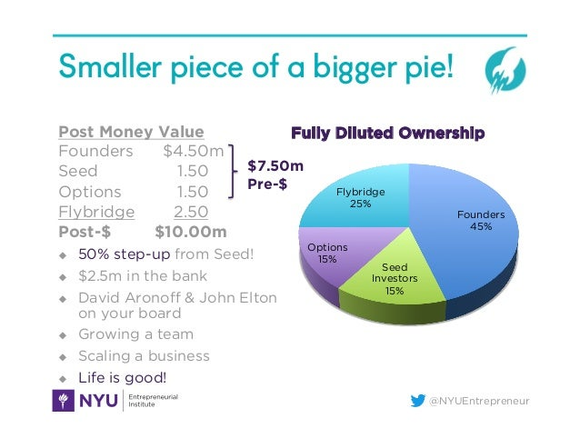 @NYUEntrepreneur Smaller piece of a bigger pie! Post Money Value Founders $4.50m Seed 1.50 Options 1.50 Flybridge 2.50 Pos...