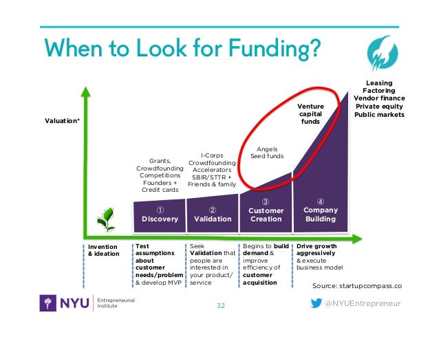 @NYUEntrepreneur When to Look for Funding? 32 ① Discovery ② Validation ③ Customer Creation ④ Company Building Test assumpt...