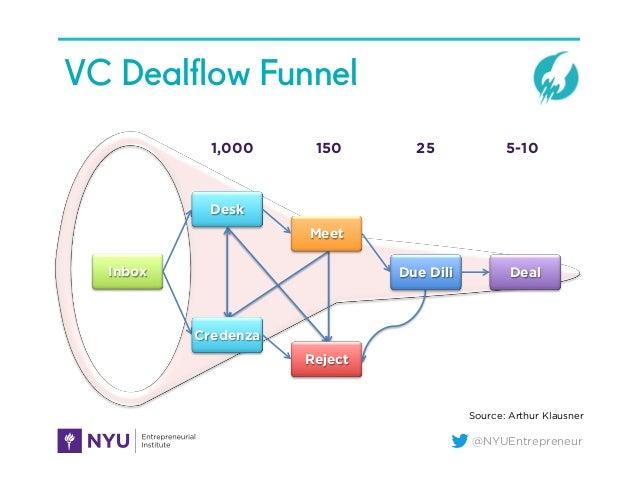 @NYUEntrepreneur VC Dealflow Funnel 1,000 150 25 5-10 Inbox Desk Meet Due Dili Deal Credenza Reject Source: Arthur Klausner