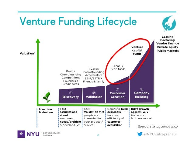 @NYUEntrepreneur Venture Funding Lifecycle 6 ① Discovery ② Validation ③ Customer Creation ④ Company Building Test assumpti...