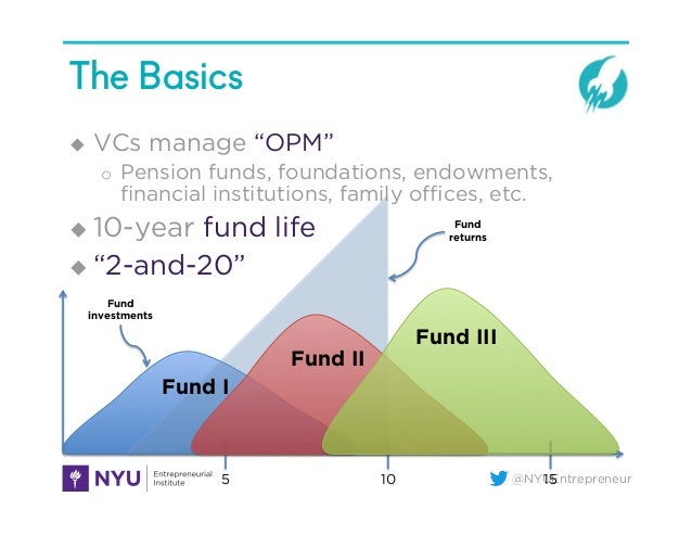 """@NYUEntrepreneur The Basics u VCs manage """"OPM"""" o Pension funds, foundations, endowments, financial institutions, family ..."""