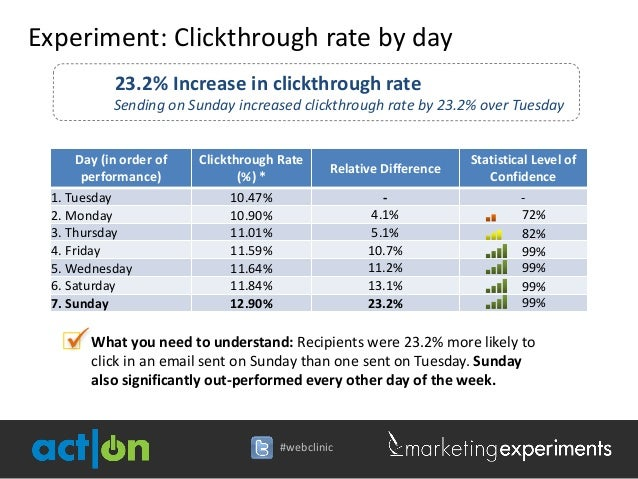 Experiment: Clickthrough rate by day            23.2% Increase in clickthrough rate            Sending on Sunday increased...