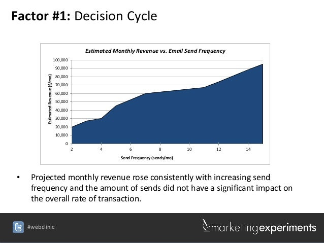 Factor #1: Decision Cycle                                                    Estimated Monthly Revenue vs. Email Send Freq...