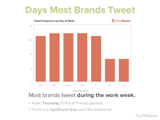 A Complete Guide To The Best Times To Post On Social Media (And More!) Slide 3