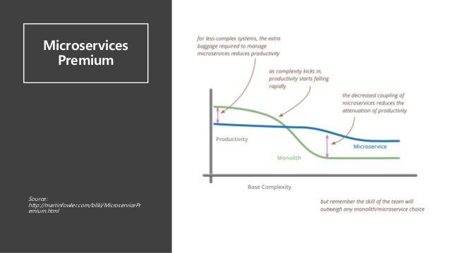 Microservices Premium Source: http://martinfowler.com/bliki/MicroservicePr emium.html