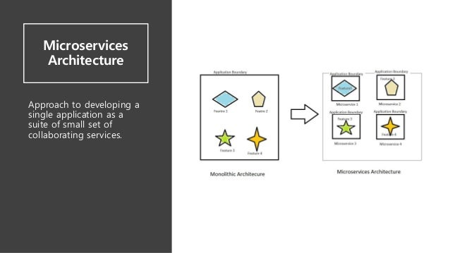 Microservices Architecture Approach to developing a single application as a suite of small set of collaborating services.