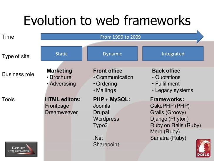 Evolution to web frameworks                                   From 1990 to 2009 Time                      Static          ...