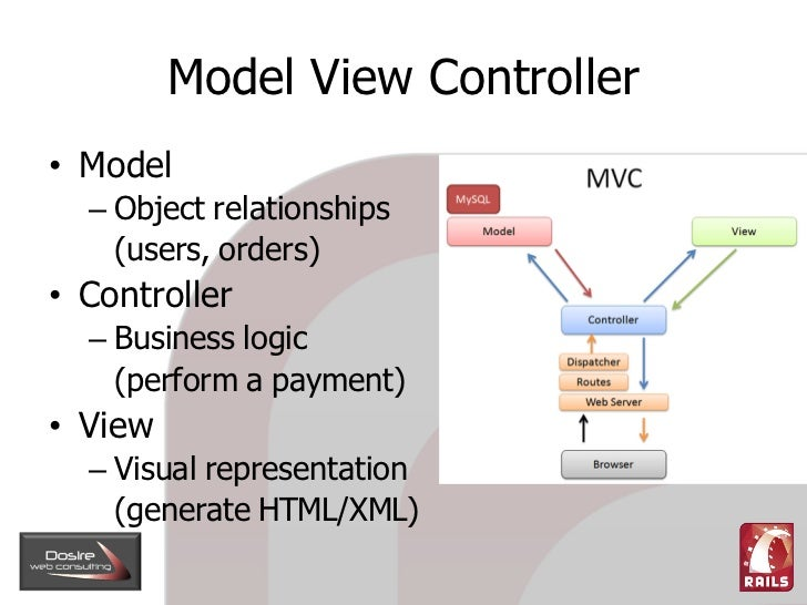 Model View Controller • Model   – Object relationships     (users, orders) • Controller   – Business logic     (perform a ...