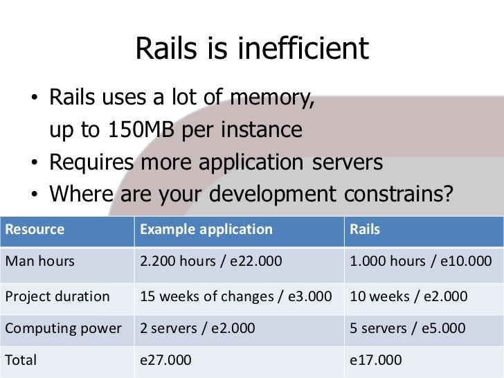 Rails is inefficient    • Rails uses a lot of memory,      up to 150MB per instance    • Requires more application servers...