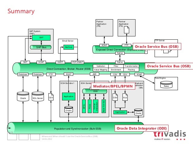 Where And When To Use The Oracle Service Bus Osb