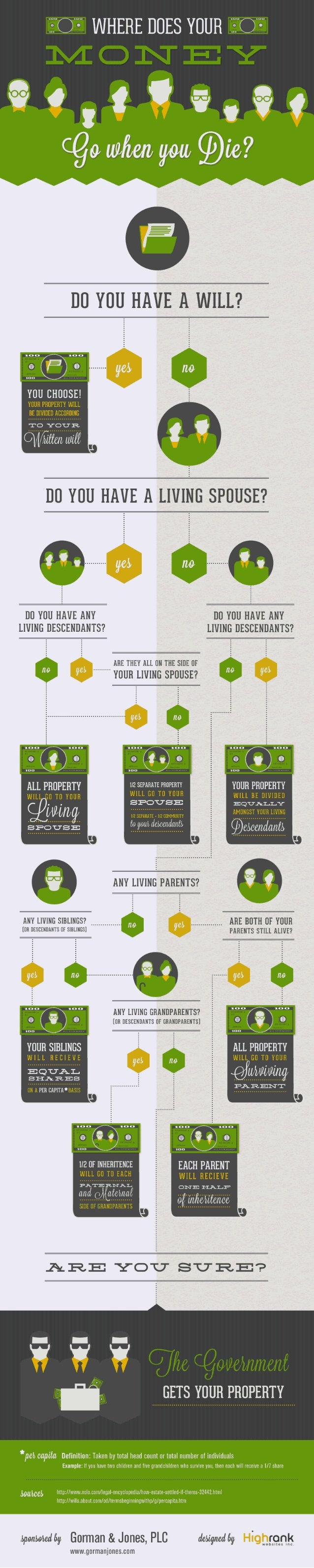 Where Does Your Money Go When You Die?