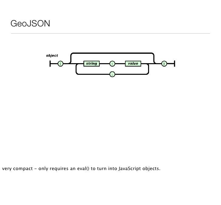 GeoJSON: LineString         { quot;typequot;: quot;LineStringquot;,         quot;coordinatesquot;: [             [100.0, 0...