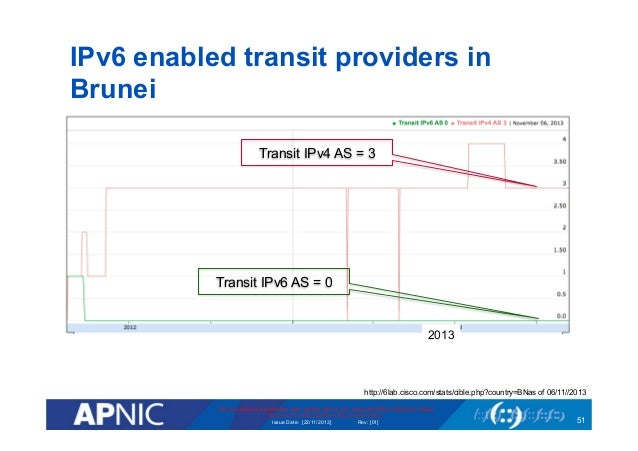 Where are we now: IPv6 deployment update - Brunei National