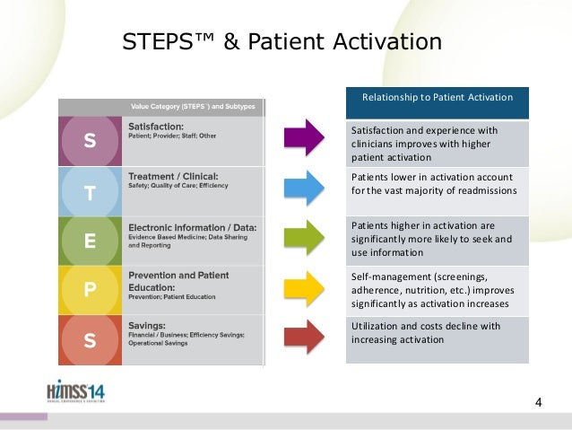 Patient Activation Where Do I Start