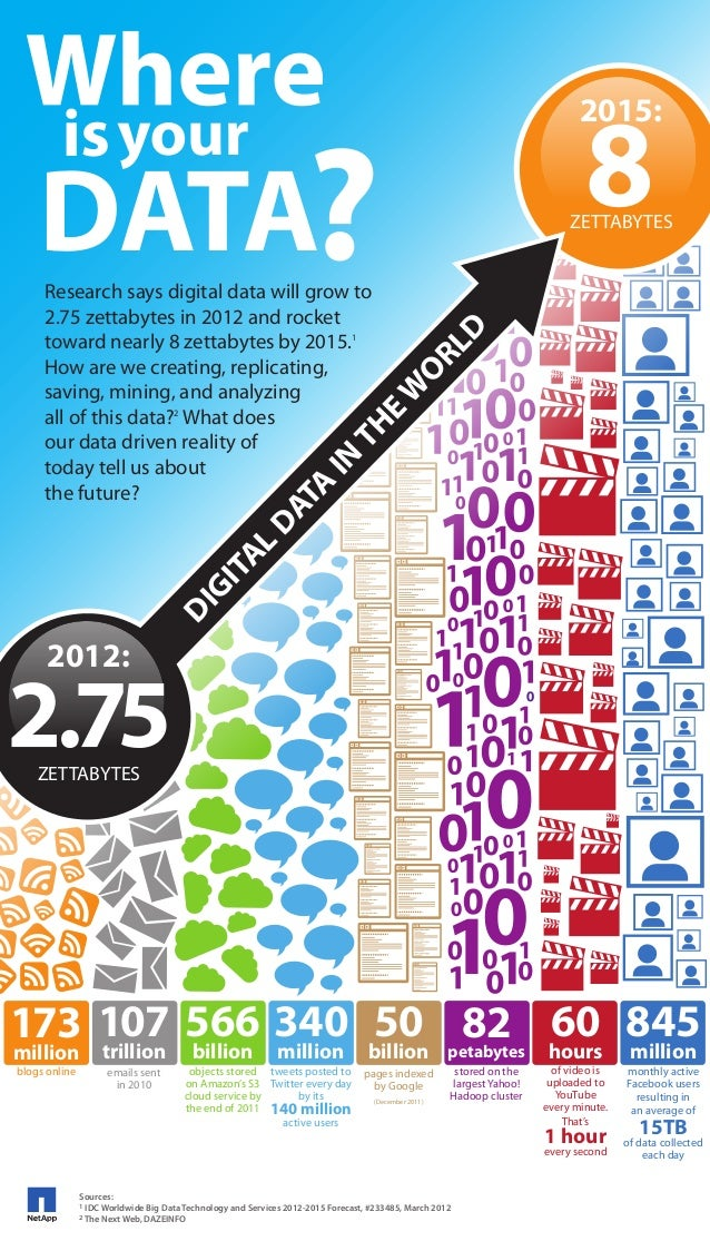 8  2015:  DATA? RL D  DI  GI TA L  DA TA  IN  TH  EW O  Research says digital data will grow to 2.75 zettabytes in 2012 an...