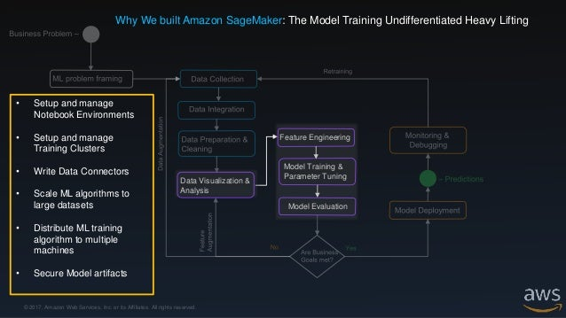 © 2017, Amazon Web Services, Inc. or its Affiliates. All rights reserved. Amazon SageMaker 1 2 3 4 I I I I Notebook Instan...