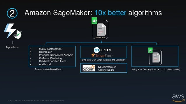 © 2017, Amazon Web Services, Inc. or its Affiliates. All rights reserved. 4 I ML Hosting Service Amazon ECR Model Artifact...