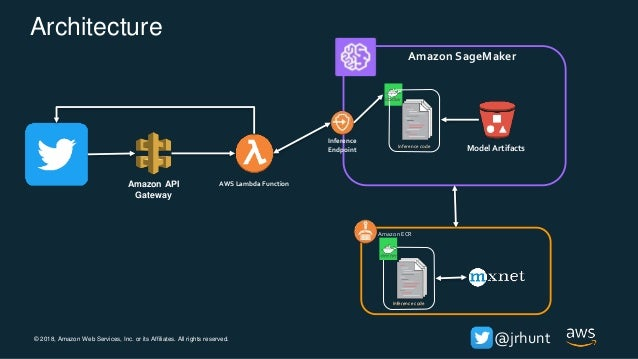 © 2018, Amazon Web Services, Inc. or its Affiliates. All rights reserved. @jrhunt Architecture AWS Lambda FunctionAmazon A...