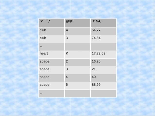 マーク数字上から  club A 54,77  club 3 74,84  ..  heart K 17,22,69  spade 2 16,20  spade 3 21  spade 4 40  spade 5 88,99  ..