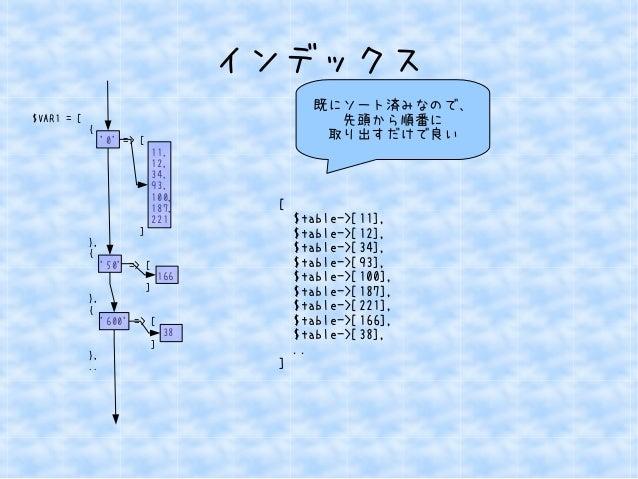 インデックス  $VAR1 = [  {  '0' => [  11,  12,  34,  93,  100,  187,  221  ]  },  {  '50' => [  166  ]  },  {  '600' => [  38  ]...