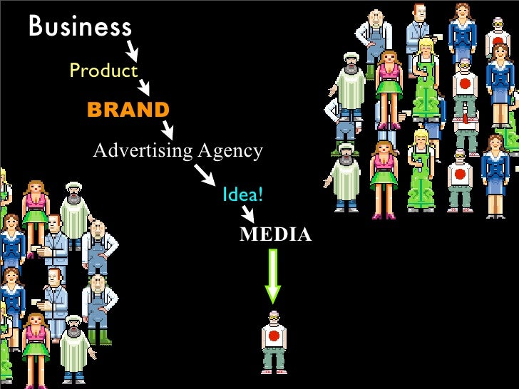Business    Product     BRAND      Advertising Agency                    Idea!                     MEDIA