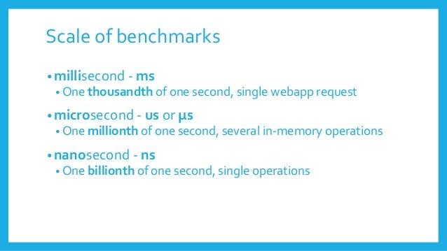 BenchmarkDotNet=v0.10.1, OS=Microsoft Windows NT 6.1.7601 Service Pack 1 Processor=Intel(R) Core(TM) i7-4800MQ CPU 2.70GHz...