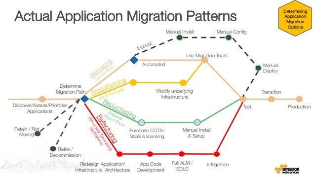 Where To Begin Application Portfolio Migration Best Migration Patterns