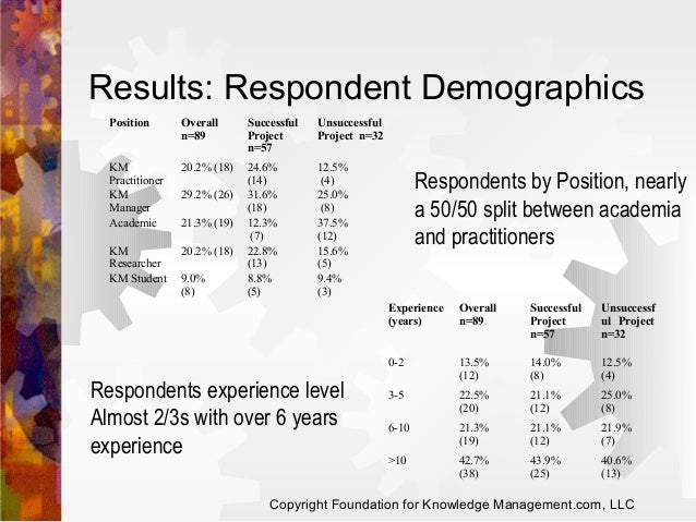 Results: Respondent Demographics Position  Overall n=89  Successful Project n=57  Unsuccessful Project n=32  KM Practition...
