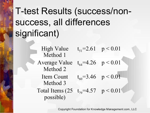 T-test Results (success/nonsuccess, all differences significant) High Value Method 1 Average Value Method 2 Item Count Met...