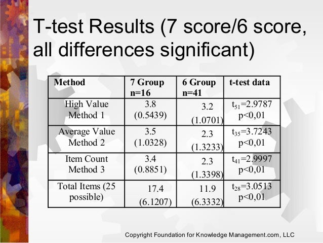 T-test Results (7 score/6 score, all differences significant) Method High Value Method 1  7 Group n=16 3.8 (0.5439)  Avera...