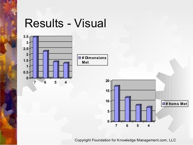 Results - Visual 3.5 3 2.5 2  # Dim ensions Met  1.5 1 0.5 0 7  6  5  4  20 15 10  # Item s Met  5 0 7  6  5  4  Copyright...