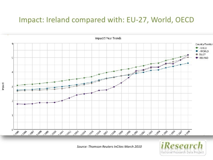 Impact: Ireland compared with: EU-27, World, OECD<br />Source: Thomson Reuters InCites March 2010<br />