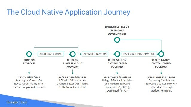 The Cloud Native Application Journey
