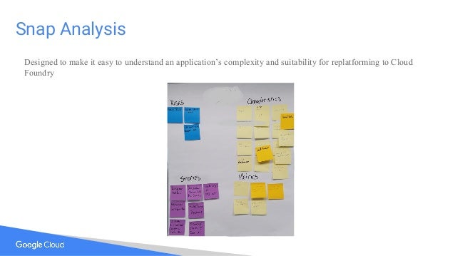 Snap Analysis Designed to make it easy to understand an application's complexity and suitability for replatforming to Clou...